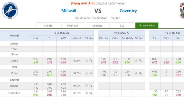 ty le keo millwall vs coventry
