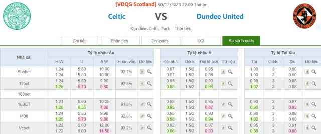 ty le keo celtic vs dundee